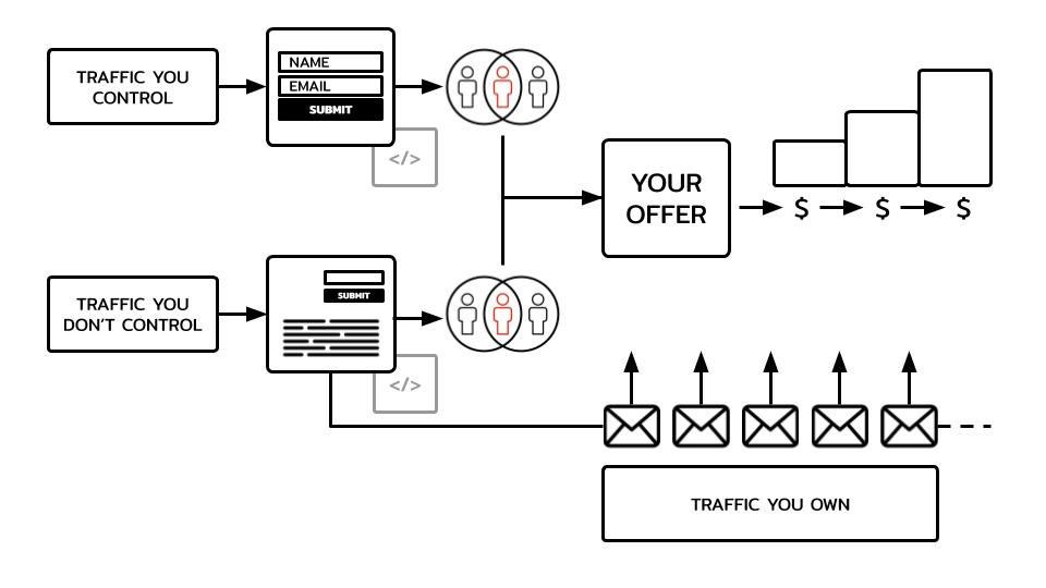 sales funnel and customer journey
